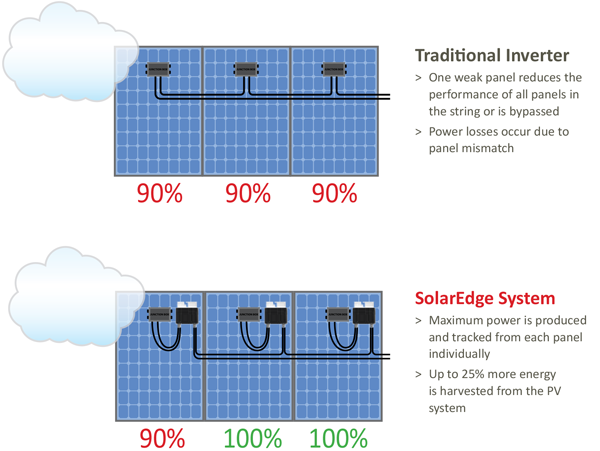 traditional and solaredge system illustration