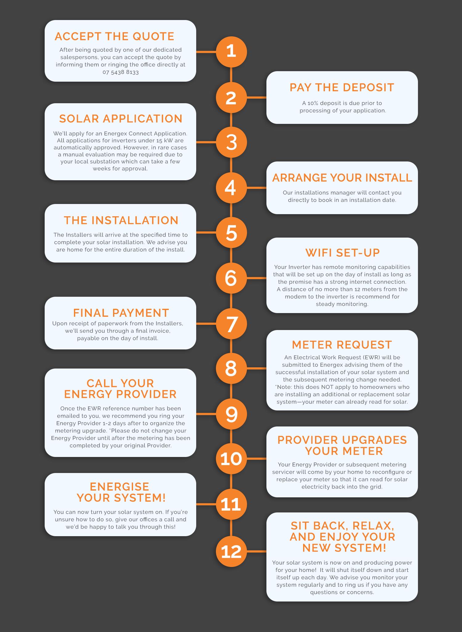 Solar Flow Chart